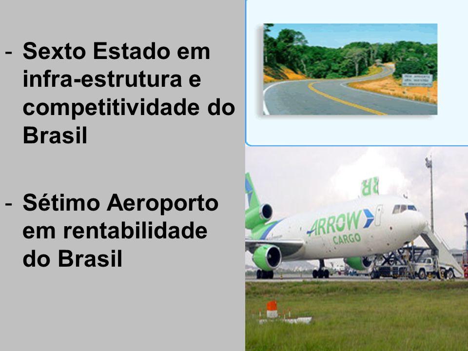 Sexto Estado em infra-estrutura e competitividade do Brasil