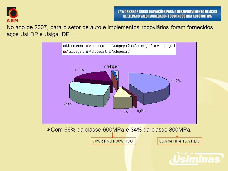 Com 66% da classe 600MPa e 34% da classe 800MPa.