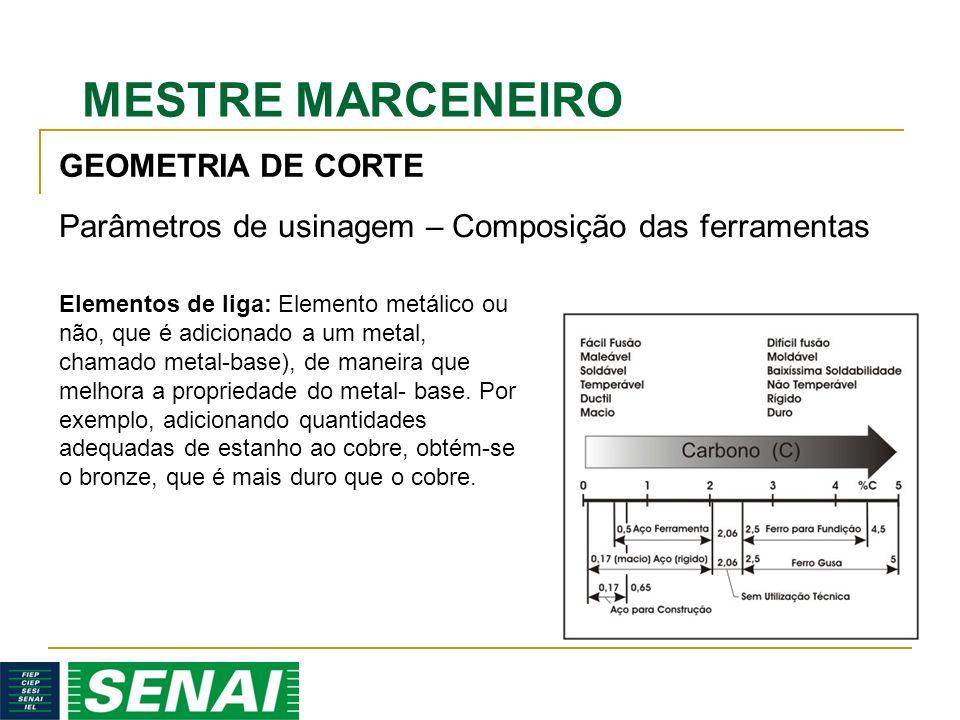 Parâmetros de usinagem – Composição das ferramentas