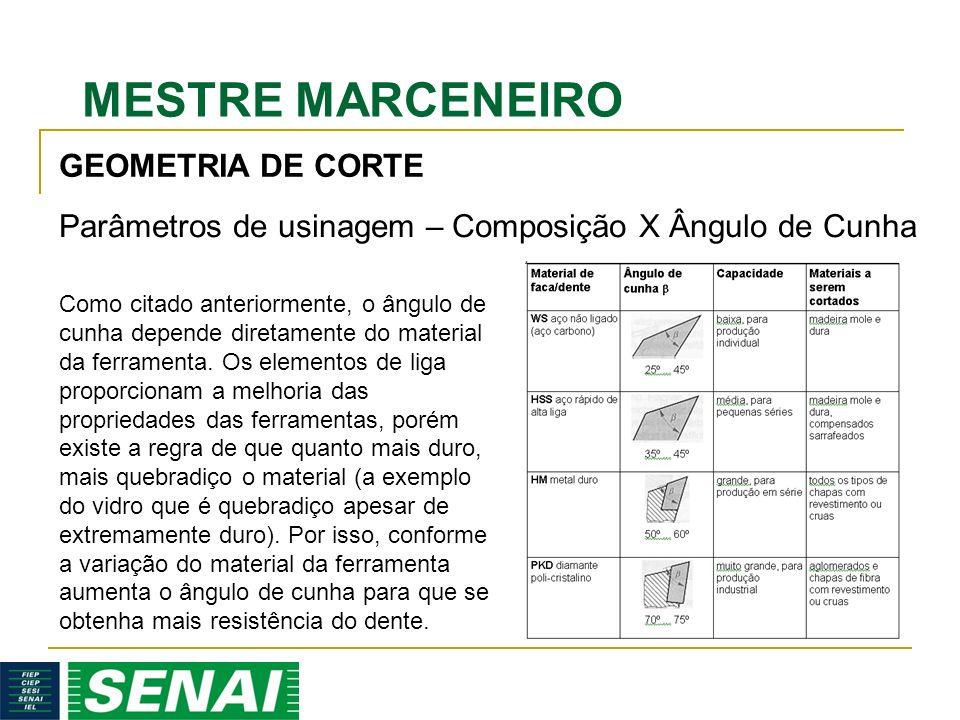 Parâmetros de usinagem – Composição X Ângulo de Cunha