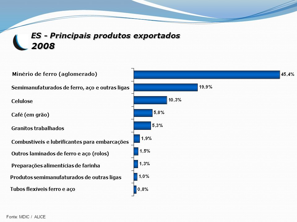 2008 ES - Principais produtos exportados Minério de ferro (aglomerado)