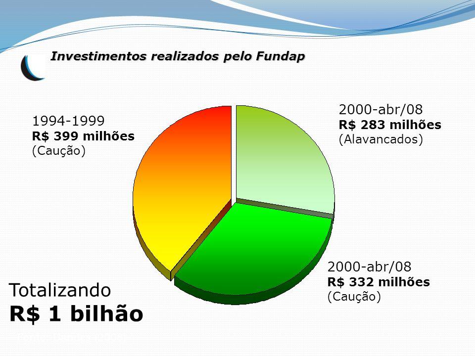 R$ 1 bilhão Totalizando 2000-abr/08 1994-1999 2000-abr/08