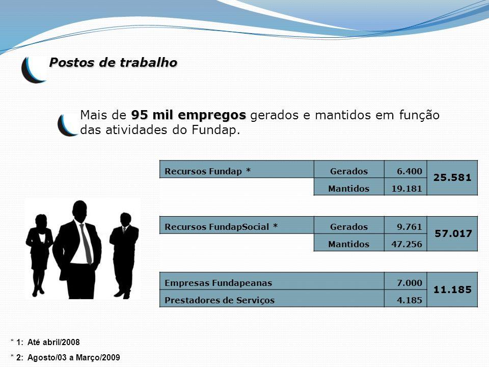 Postos de trabalho Mais de 95 mil empregos gerados e mantidos em função das atividades do Fundap. Recursos Fundap *