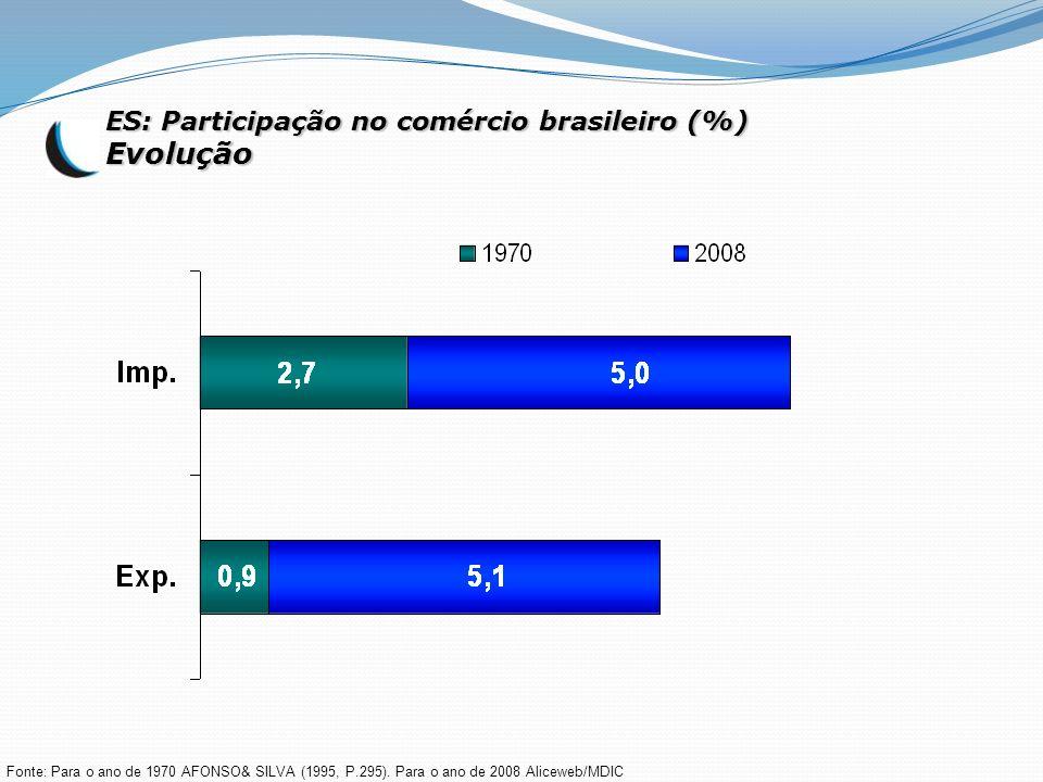 ES: Participação no comércio brasileiro (%) Evolução