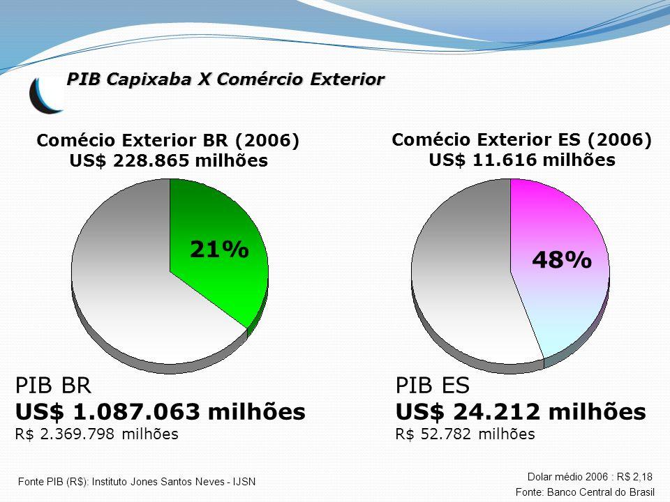 21% 48% PIB BR US$ 1.087.063 milhões PIB ES US$ 24.212 milhões