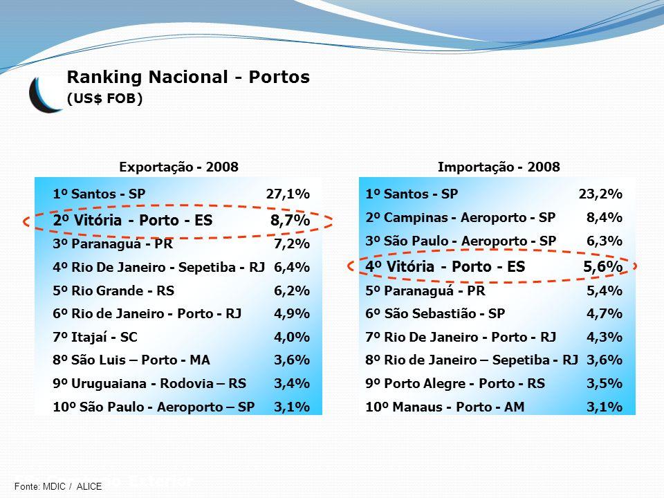 Ranking Nacional - Portos