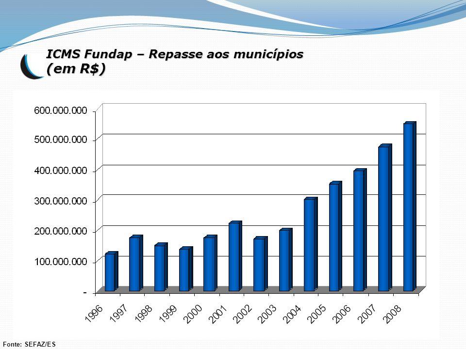 ICMS Fundap – Repasse aos municípios