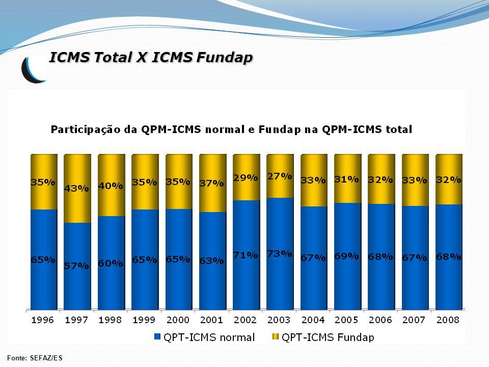 ICMS Total X ICMS Fundap