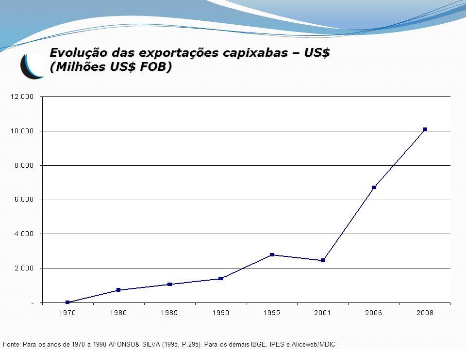 Evolução das exportações capixabas – US$ (Milhões US$ FOB)