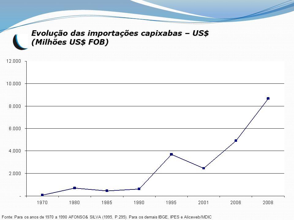 Evolução das importações capixabas – US$ (Milhões US$ FOB)
