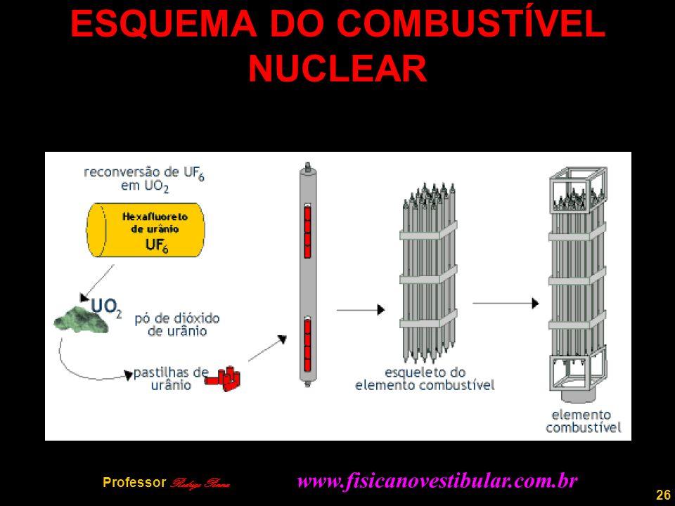 ESQUEMA DO COMBUSTÍVEL NUCLEAR