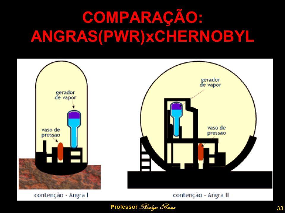 COMPARAÇÃO: ANGRAS(PWR)xCHERNOBYL