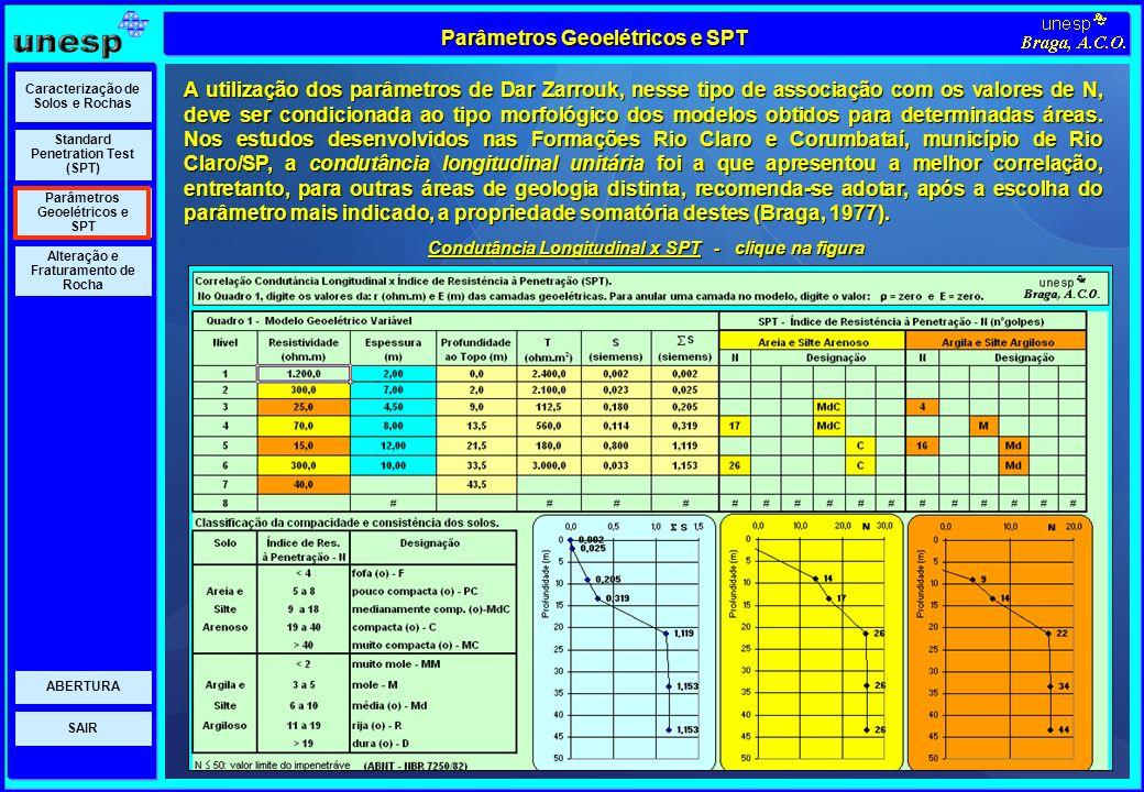 Parâmetros Geoelétricos e SPT
