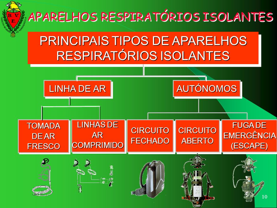 PRINCIPAIS TIPOS DE APARELHOS RESPIRATÓRIOS ISOLANTES