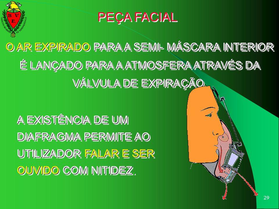 PEÇA FACIAL O AR EXPIRADO PARA A SEMI- MÁSCARA INTERIOR É LANÇADO PARA A ATMOSFERA ATRAVÉS DA VÁLVULA DE EXPIRAÇÃO.
