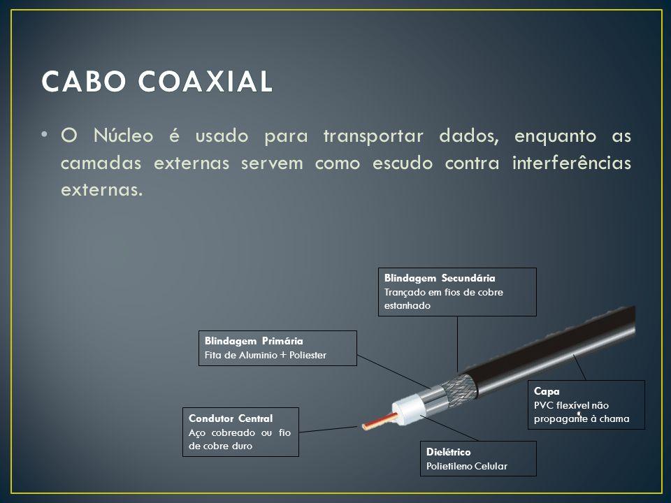 CABO COAXIAL O Núcleo é usado para transportar dados, enquanto as camadas externas servem como escudo contra interferências externas.