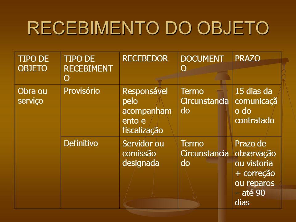 RECEBIMENTO DO OBJETO TIPO DE OBJETO TIPO DE RECEBIMENTO RECEBEDOR