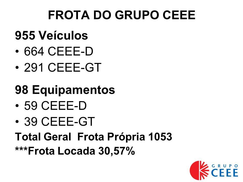 FROTA DO GRUPO CEEE 955 Veículos 664 CEEE-D 291 CEEE-GT