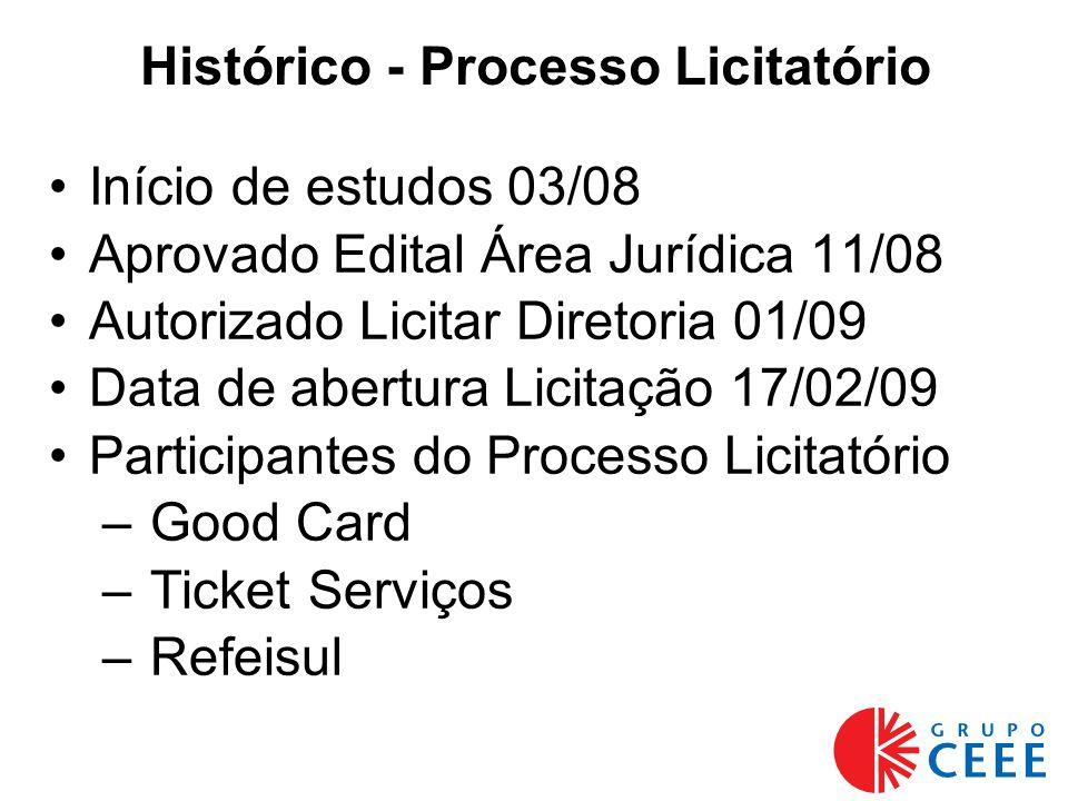 Histórico - Processo Licitatório