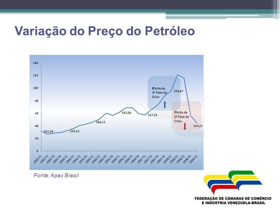Variação do Preço do Petróleo