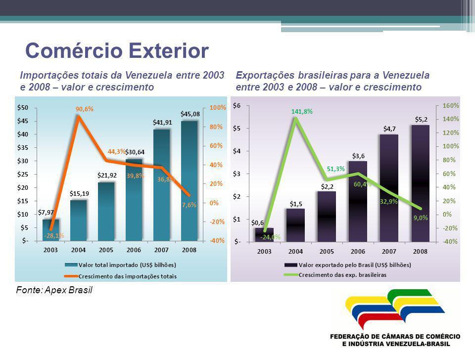 Comércio Exterior Importações totais da Venezuela entre 2003 e 2008 – valor e crescimento.
