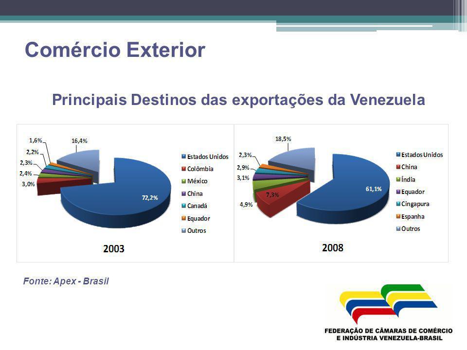 Principais Destinos das exportações da Venezuela