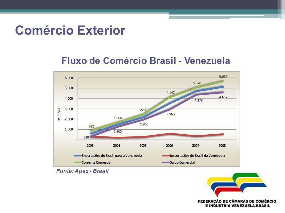 Fluxo de Comércio Brasil - Venezuela