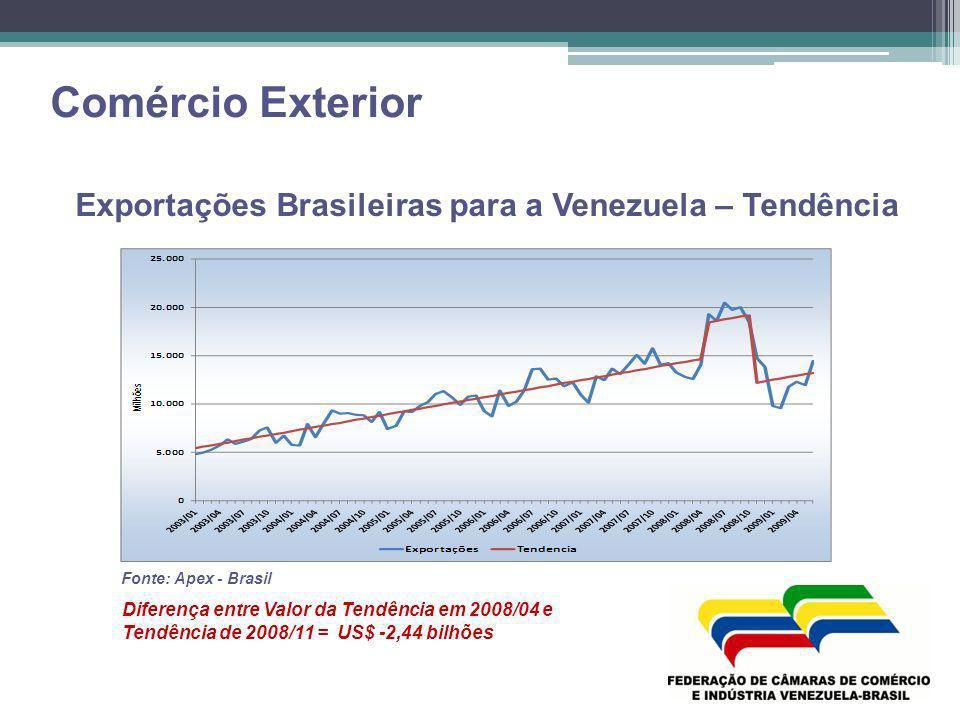 Exportações Brasileiras para a Venezuela – Tendência