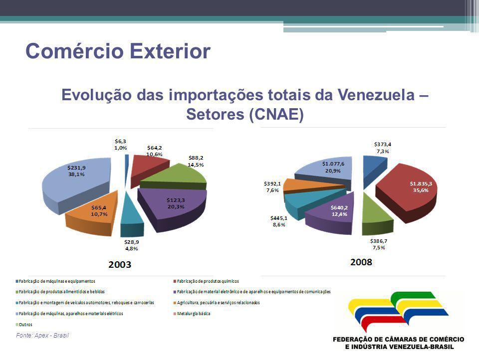 Evolução das importações totais da Venezuela – Setores (CNAE)