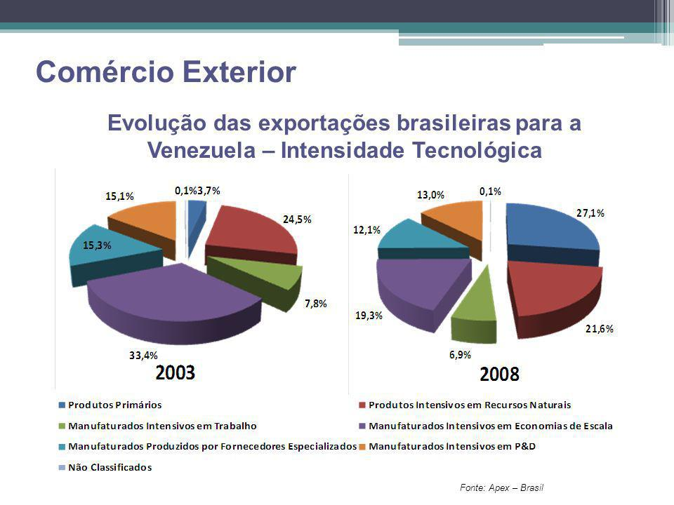 Comércio Exterior Evolução das exportações brasileiras para a Venezuela – Intensidade Tecnológica.