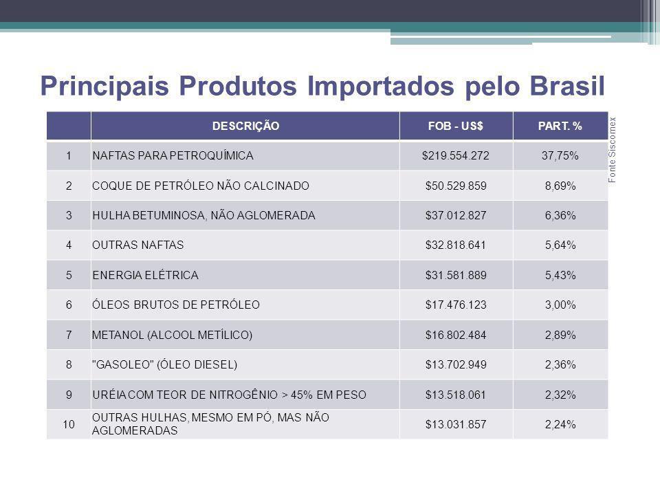 Principais Produtos Importados pelo Brasil