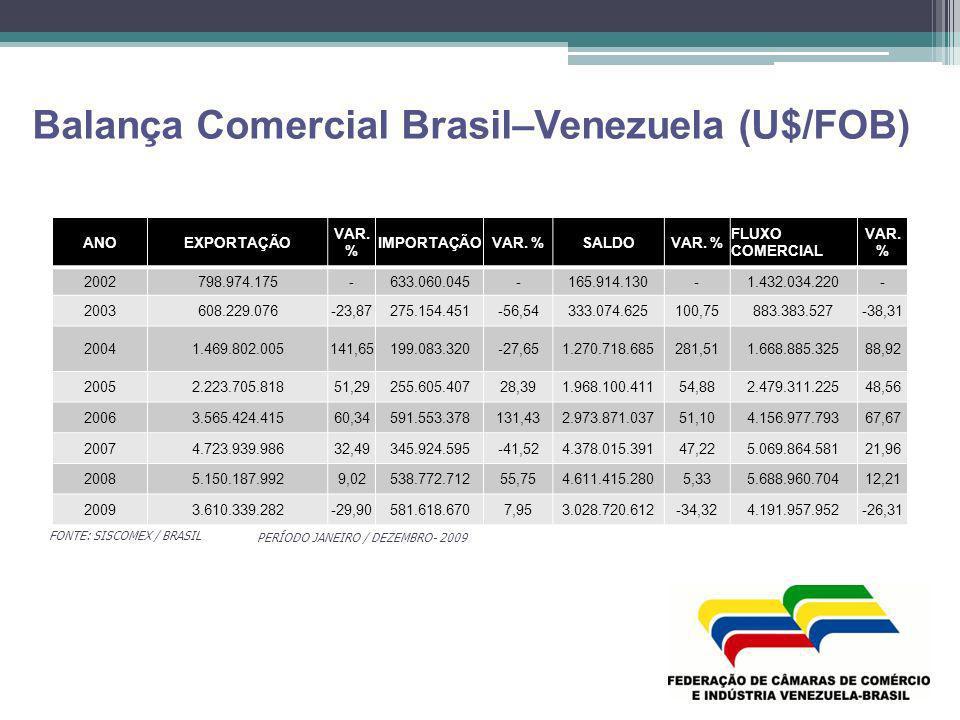 Balança Comercial Brasil–Venezuela (U$/FOB)