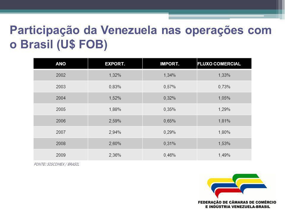 Participação da Venezuela nas operações com o Brasil (U$ FOB)