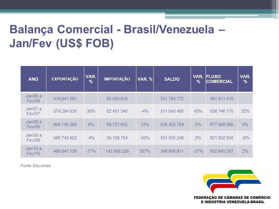 Balança Comercial - Brasil/Venezuela – Jan/Fev (US$ FOB)