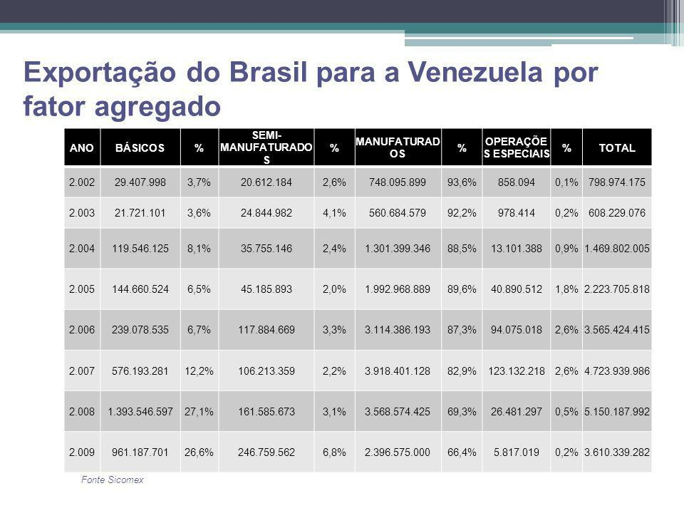 Exportação do Brasil para a Venezuela por fator agregado