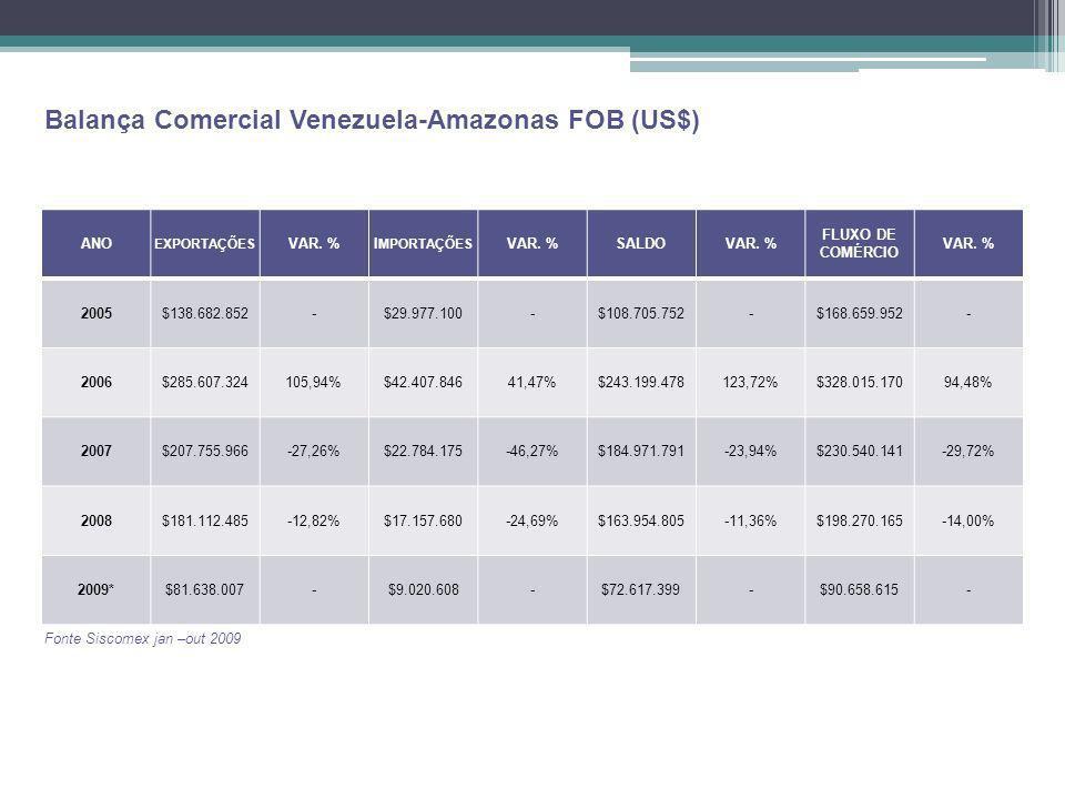Balança Comercial Venezuela-Amazonas FOB (US$)