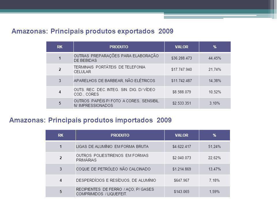 Amazonas: Principais produtos exportados 2009