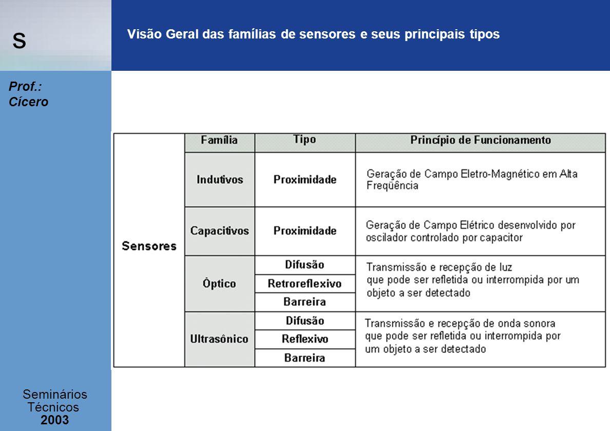 Visão Geral das famílias de sensores e seus principais tipos