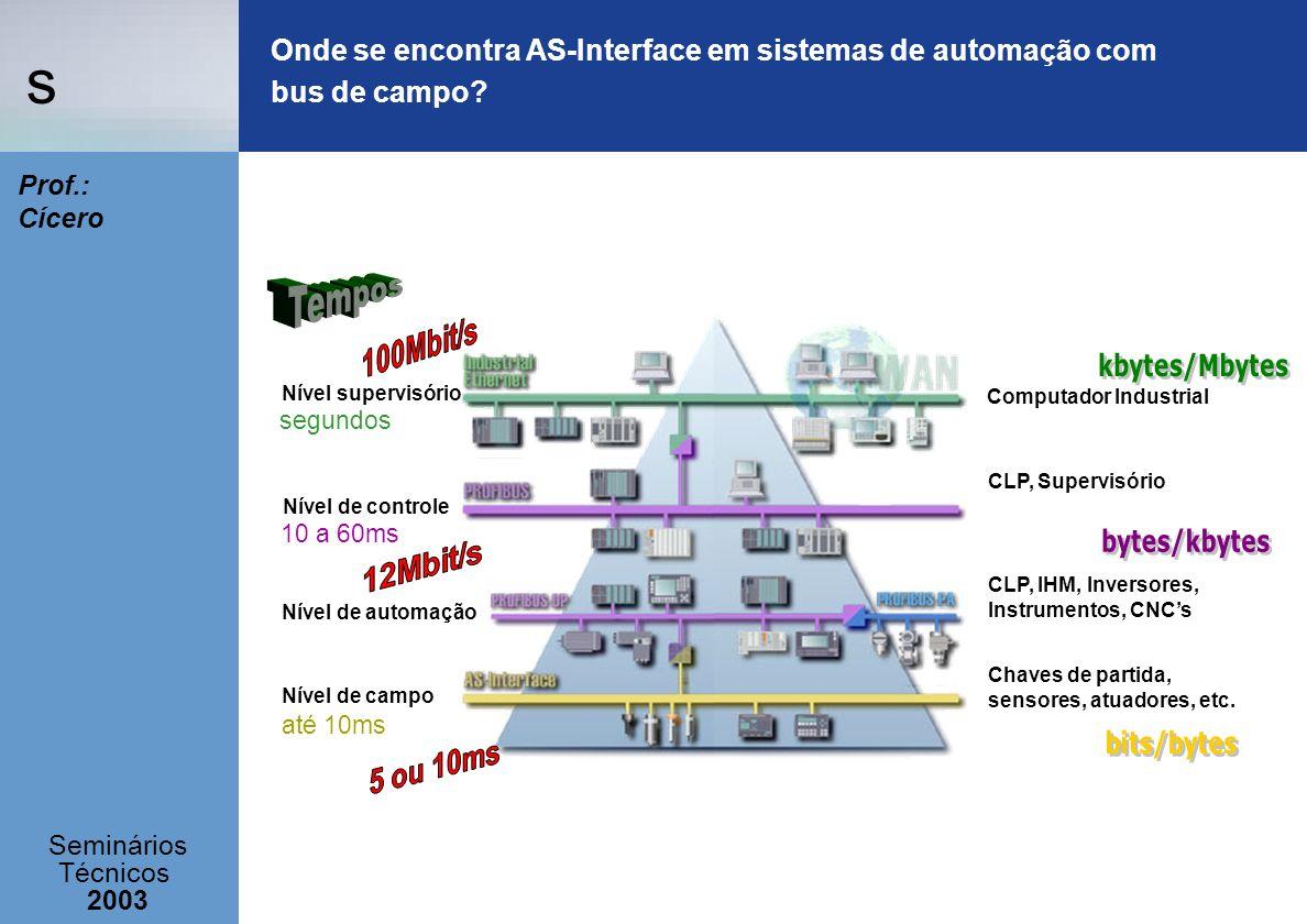Onde se encontra AS-Interface em sistemas de automação com bus de campo