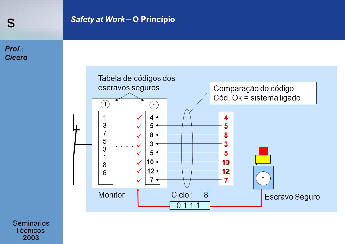 Safety at Work – O Princípio