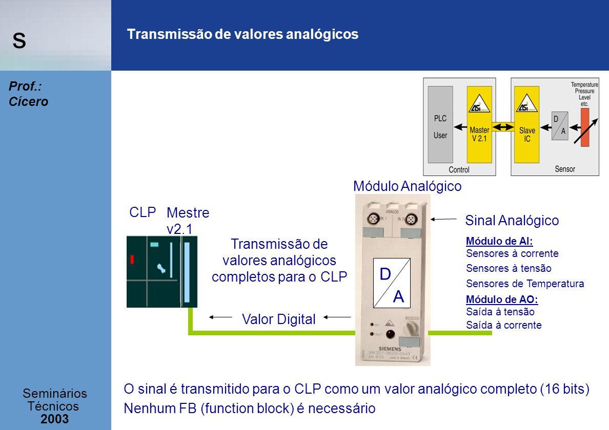 Transmissão de valores analógicos