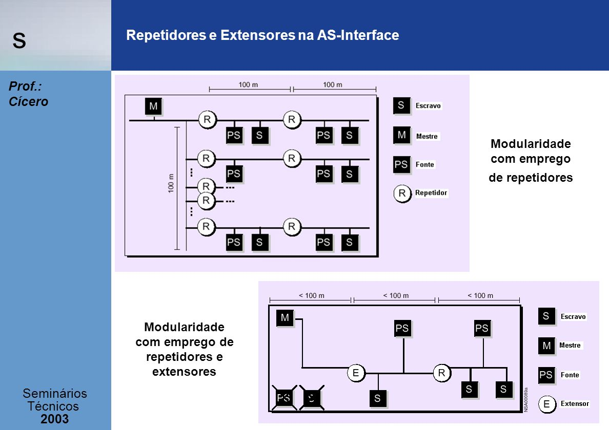 Repetidores e Extensores na AS-Interface