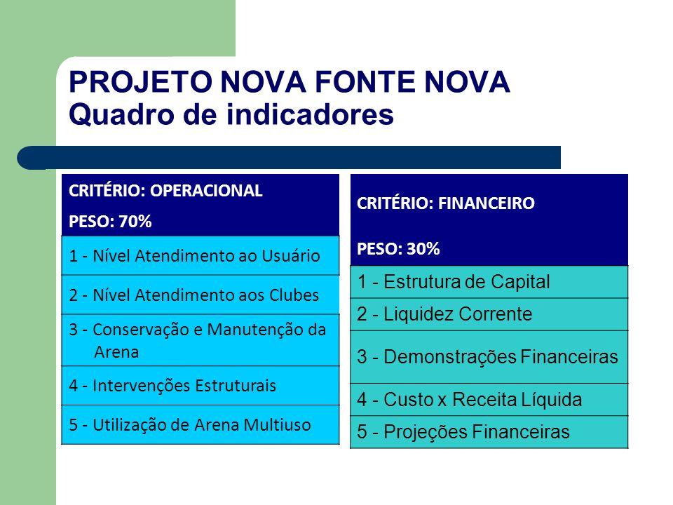 PROJETO NOVA FONTE NOVA Quadro de indicadores