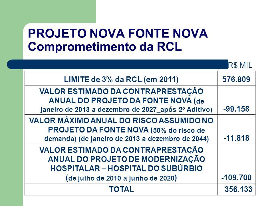 PROJETO NOVA FONTE NOVA Comprometimento da RCL