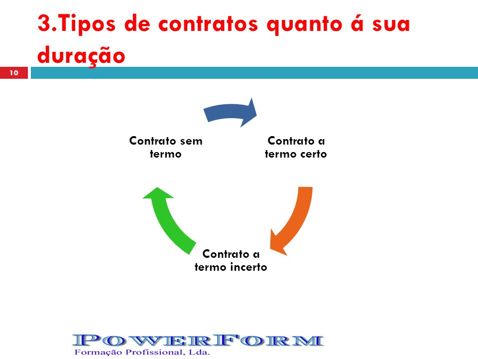 3.Tipos de contratos quanto á sua duração