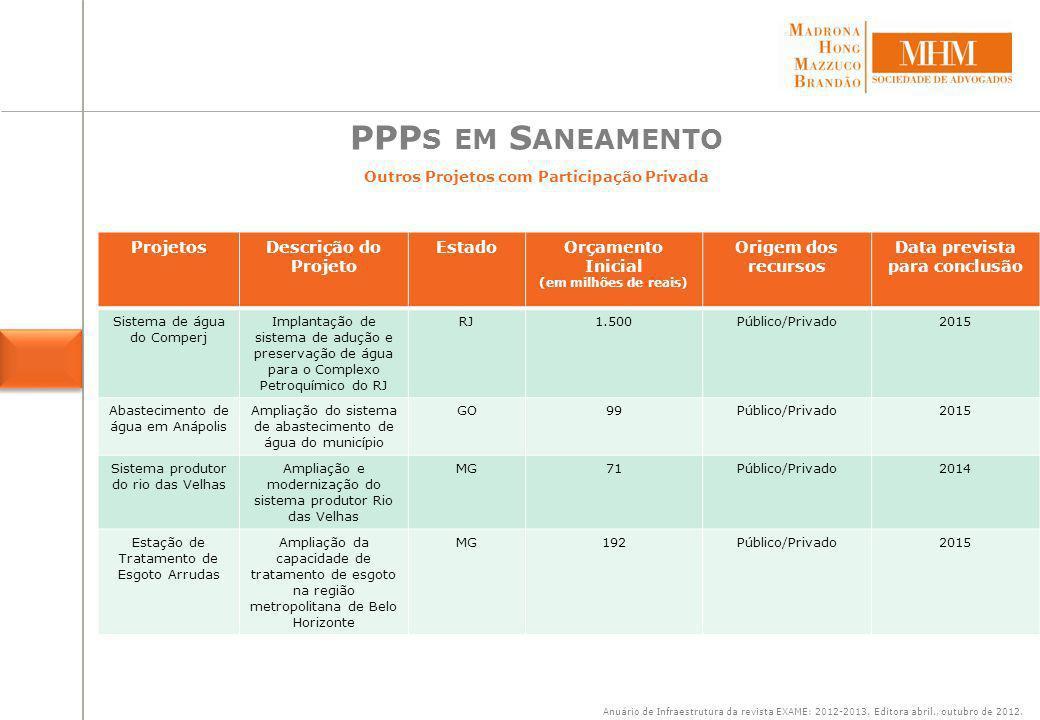 Maioria de investimentos Públicos