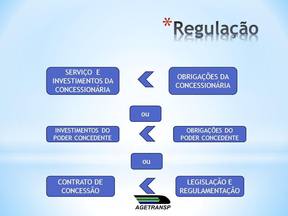 Regulação SERVIÇO E INVESTIMENTOS DA CONCESSIONÁRIA
