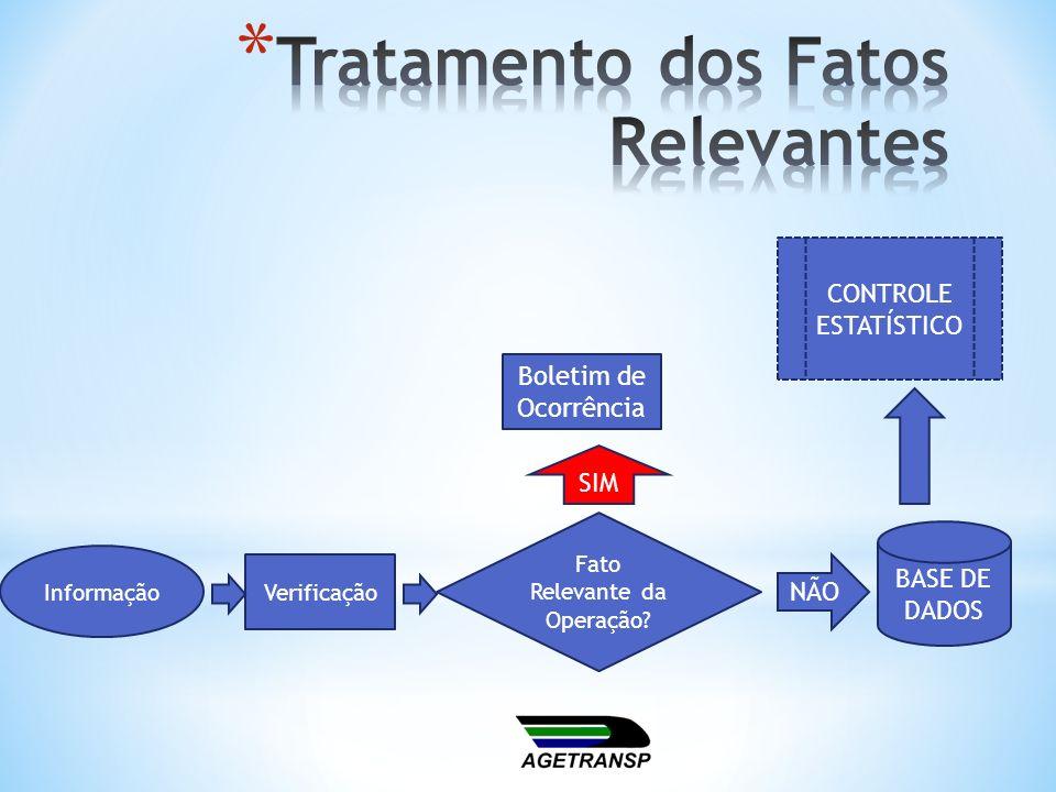 Tratamento dos Fatos Relevantes