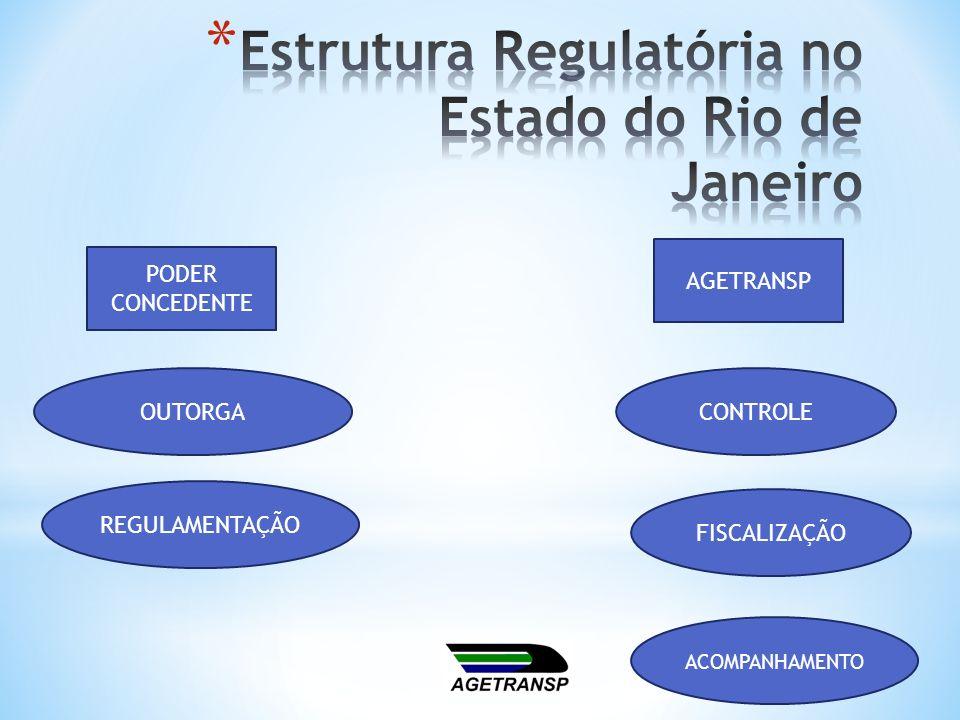 Estrutura Regulatória no Estado do Rio de Janeiro