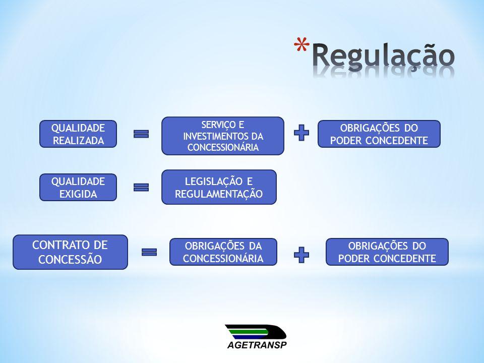 Regulação CONTRATO DE CONCESSÃO QUALIDADE REALIZADA